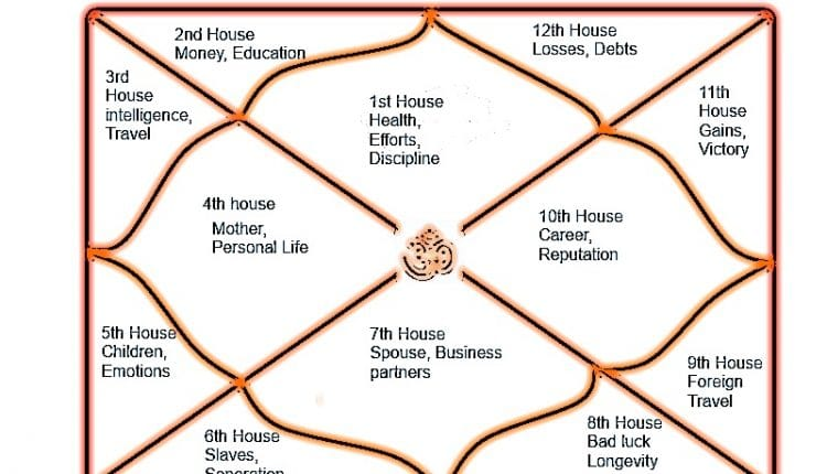 Characteristics of the Twelve houses in Astrology | Zodiac ...