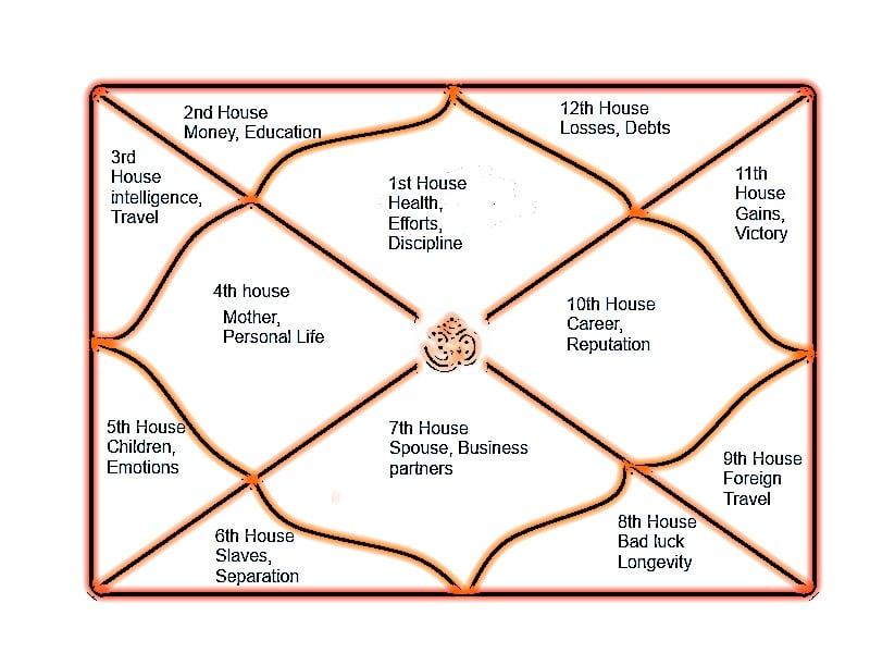Characteristics Of The Twelve Houses In Astrology Zodiac Horoscope