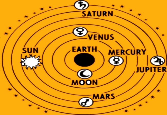 Saturn Aspects 7th House Vedic Astrology